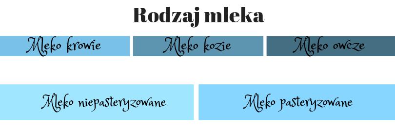 podział serów klasyfikacja rodzaj mleka