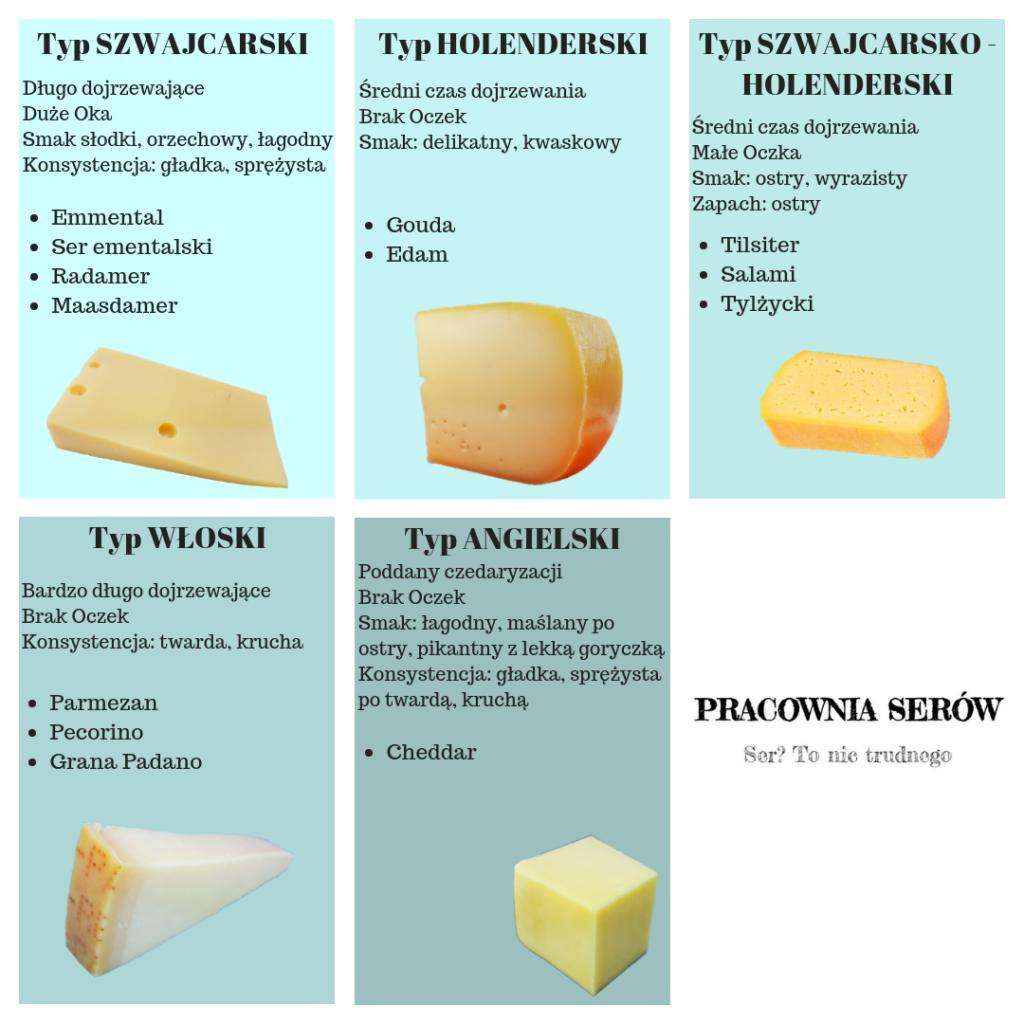 ser żółty typ podział klasyfikacja serów
