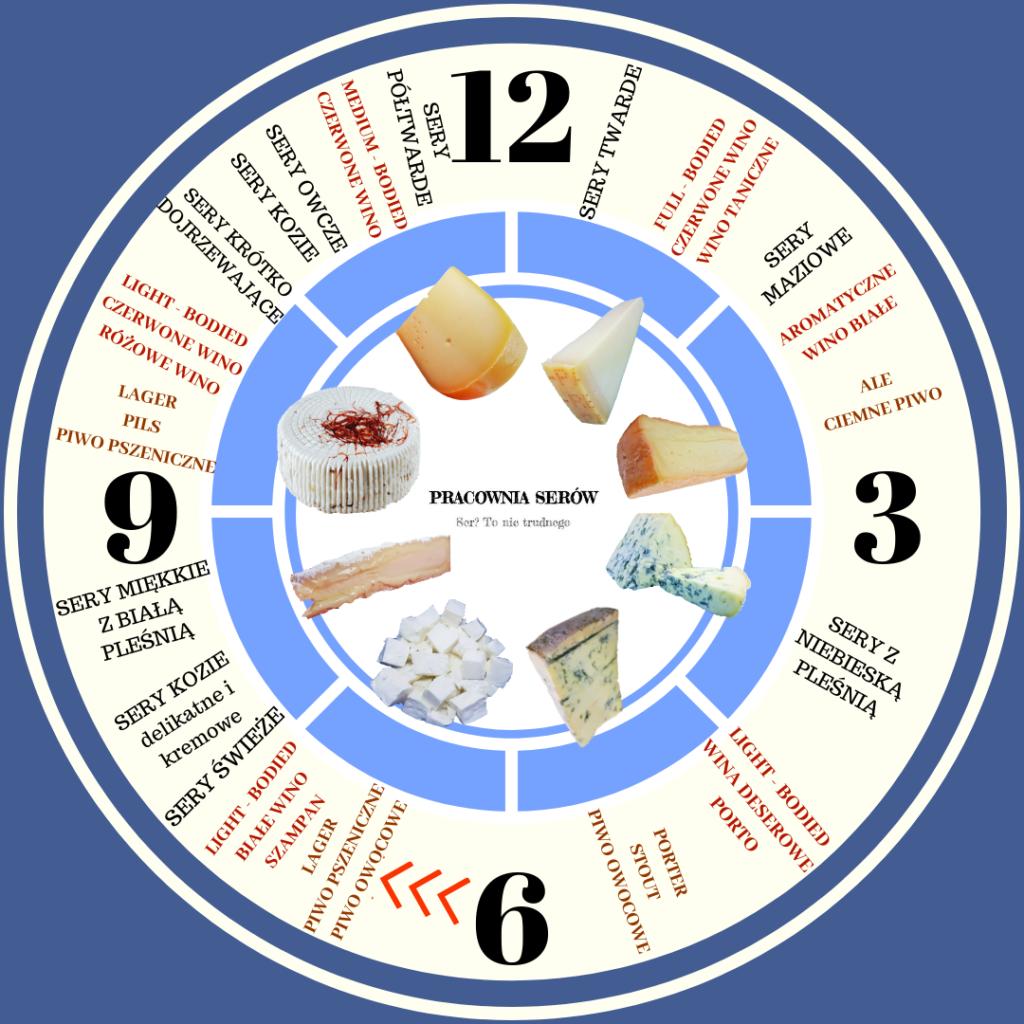 Jakie sery wybrać deska serów wino czy piwo